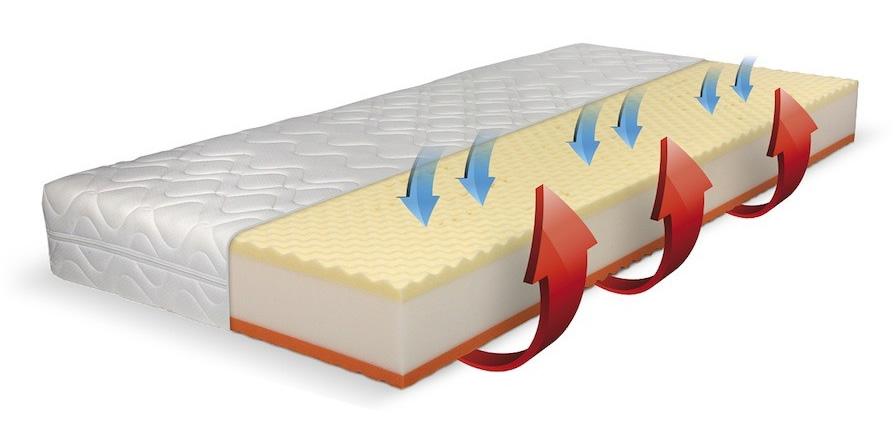 Jádro lepené matrace s větracími otvory