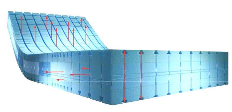 Systém příčného a podélného větrání matrace